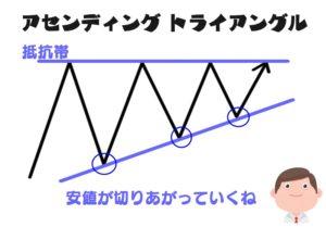 アセンディングトライアングルは安値が切り上がっていく三角持ち合いです