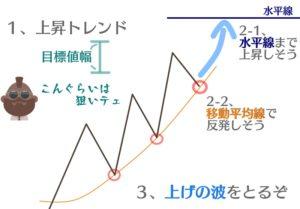 マルチタイムフレームの長期足分析例