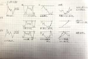 チャート例をノートに手書きした例