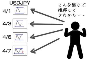 過去のチャートの流れを見比べながら戦略を立てる。