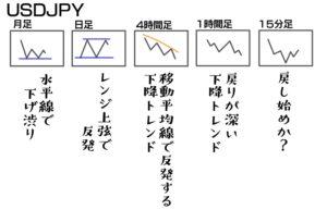 ターゲットにした通貨ペアの各時間足を分析する