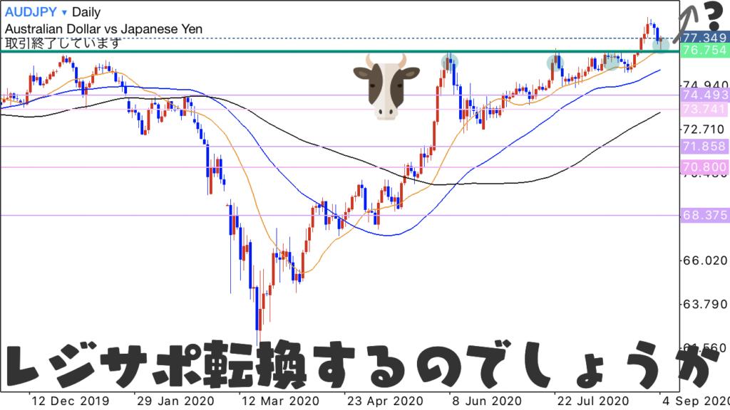 AUDJPY 豪ドル円 日足では水平線がレジサポ転換しそうな兆しを確認しました。