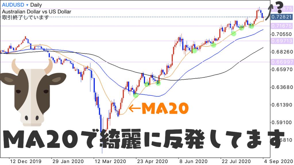 AUDUSD 豪ドルドル 日足のMA20に沿って綺麗に上昇しているので、MA20で反発する可能性が高いかもしれません。