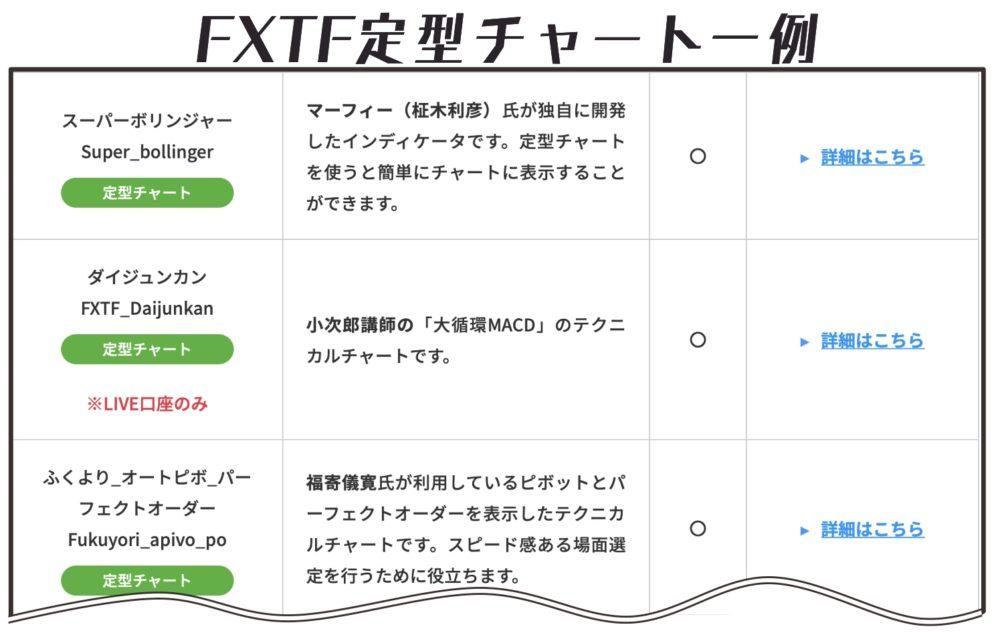 FXTF定型チャート一例 マーフィー氏のスーパーボリンジャー、 小次郎講師の体循環MACD、 福寄儀寛氏びピポッドとパーフェクトオーダーを表示したチャート等が使える。