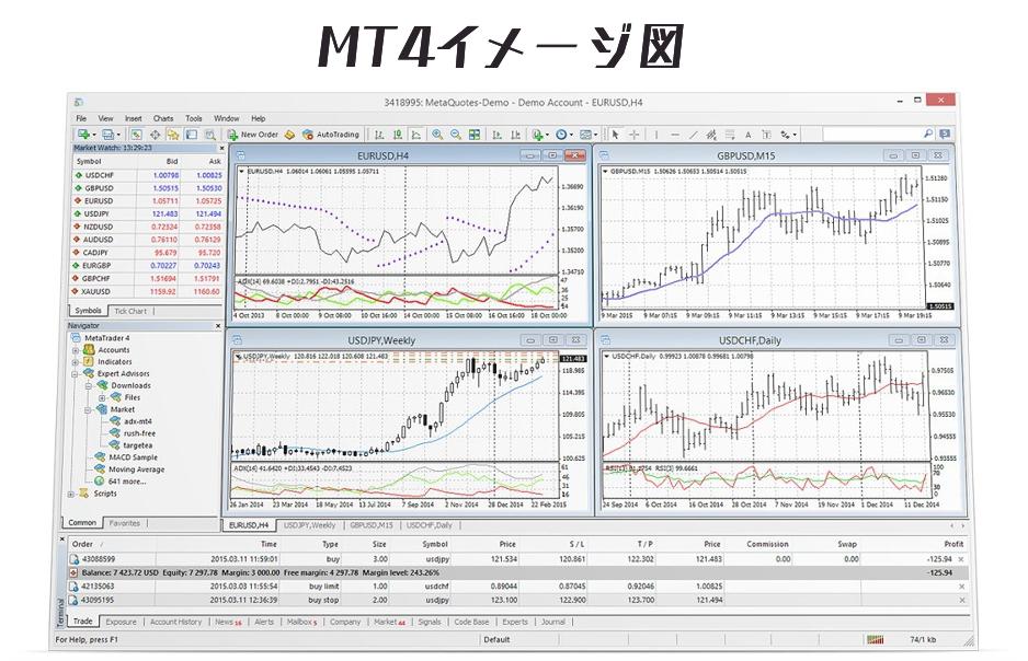 MT4のイメージ図