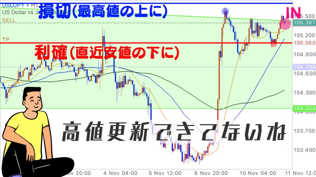 ドル円 1時間足ではディセンディングトライアングルの上線手前に上げ渋りが確認できる。